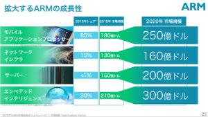 ARM市場