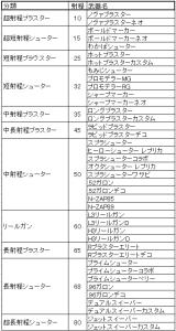 シューター射程分類