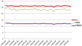 カラダカルピス一ヶ月グラフ