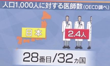 日本の医者が少ない