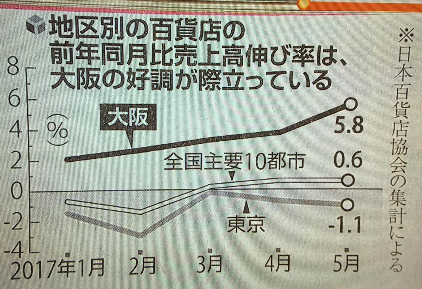 地区別で大阪の景気が向上