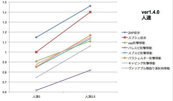 ヒト速の比較Ver1.4.0版