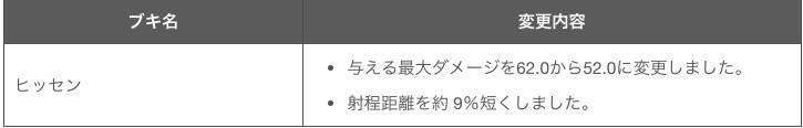 Ver130アップデート4