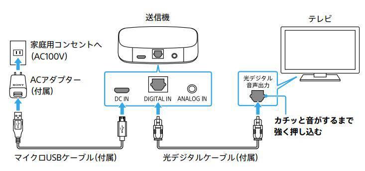 SRS-WS1のテレビとの接続