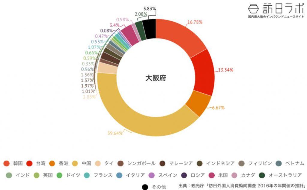 16年の大阪への訪日外国人の国別割合