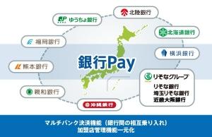 銀行Payグループ