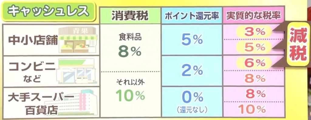 実質消費税3%