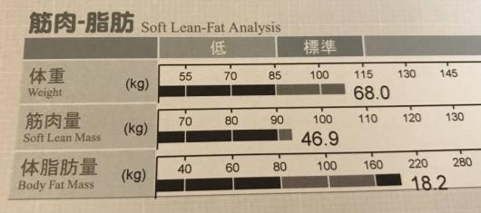 脂肪が多くて筋肉少ない