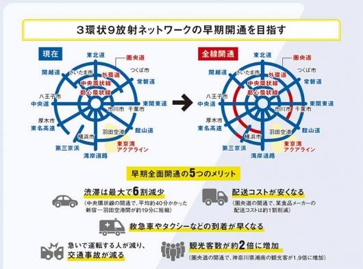 3環状9放射ネットワーク